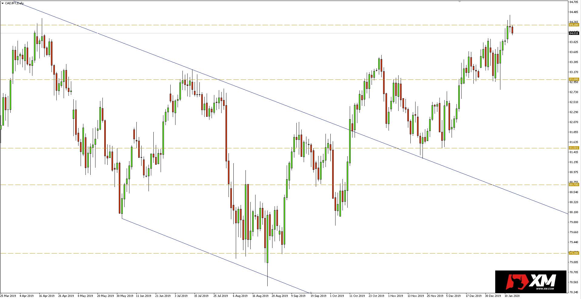 Wykres dzienny pary walutowej CADJPY - 15.01.2020 r.