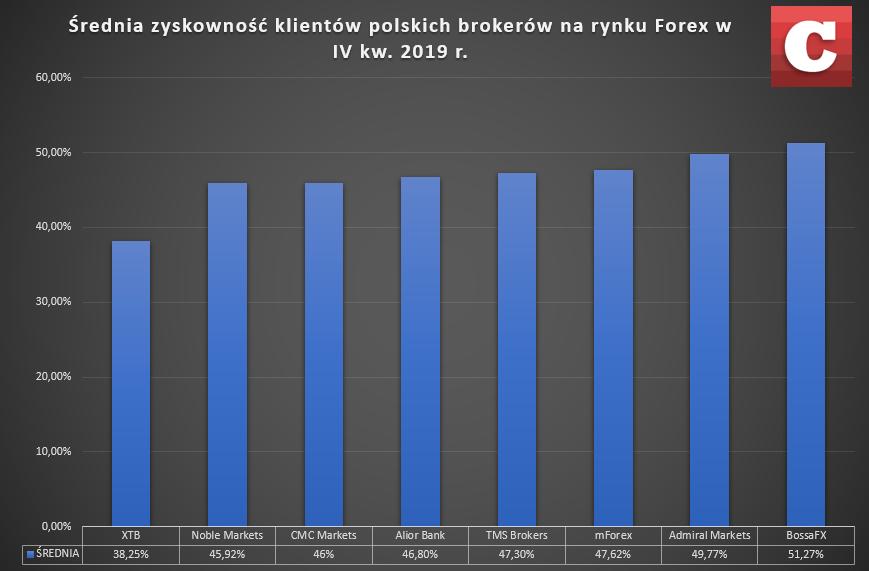 Ranking średniej zyskowności klientów polskich brokerów na rynku Forex w minionym kwartale. Źródło: Dane raportowane do KNF przez polskie domy maklerskie