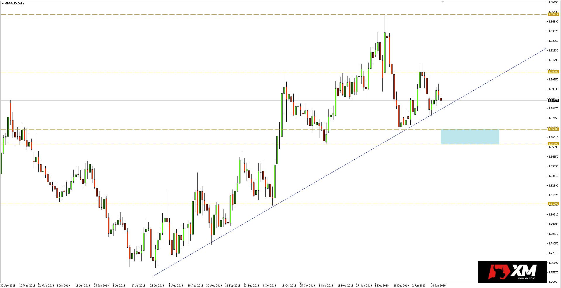 Wykres dzienny pary walutowej GBPAUD - 20.01.2020 r.