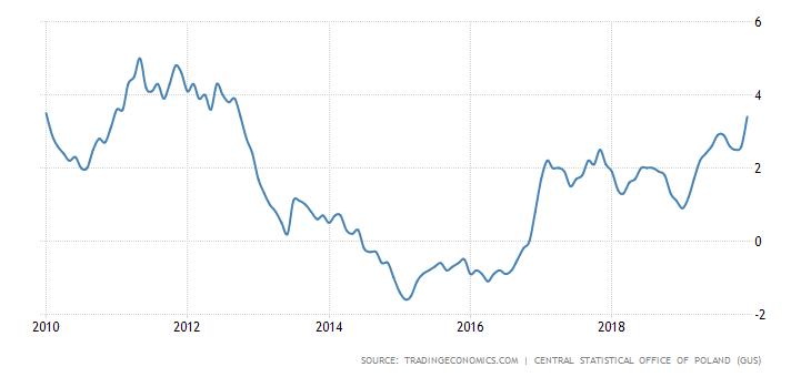 Inflacja w Polsce nie była tak wysoka od niemal 8 lat. Źródło: Trading Economics