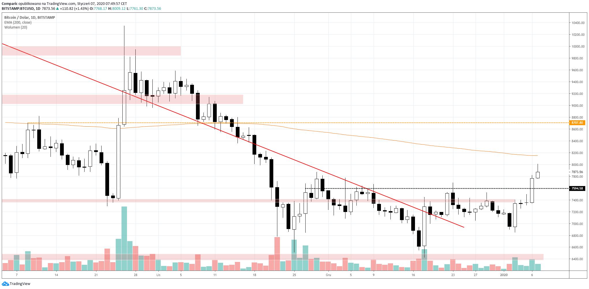 Bitcoin rósł wyraźnie na przełomie sesji poniedziałkowej i wtorkowej.