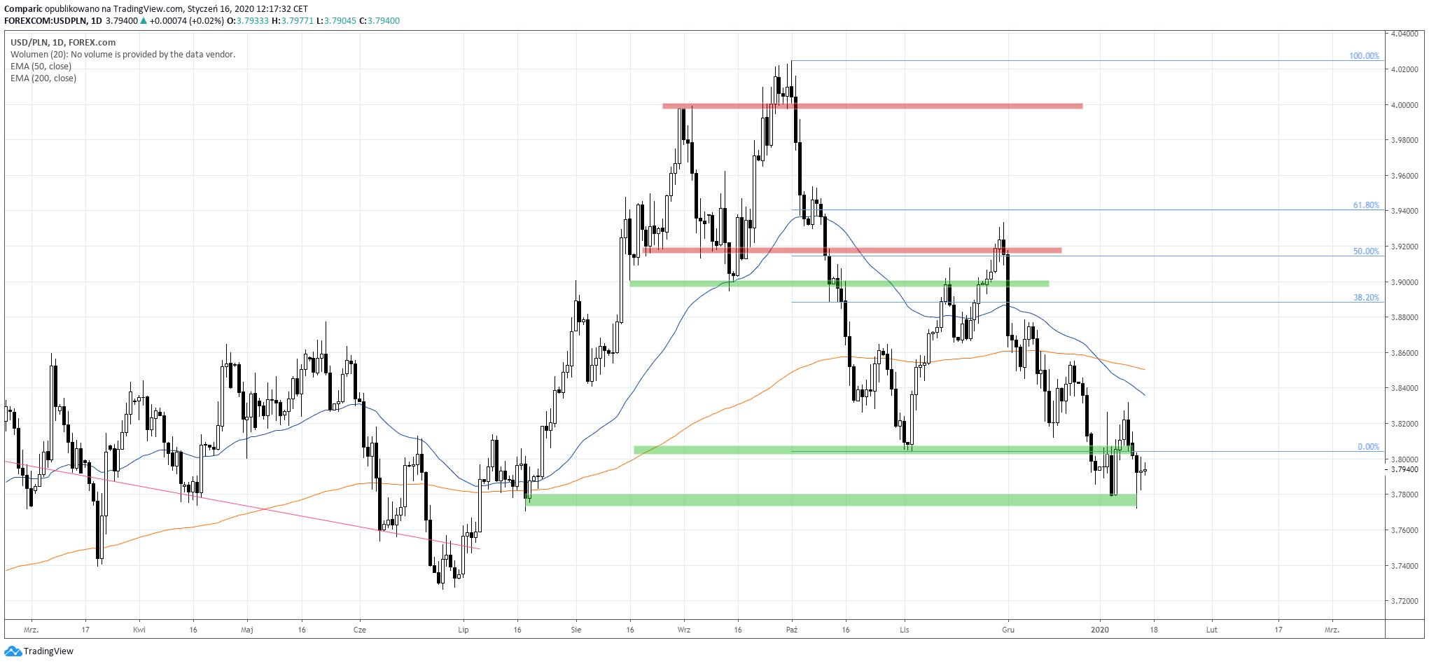 Kurs dolara do złotego konsoliduje. USD/PLN D1