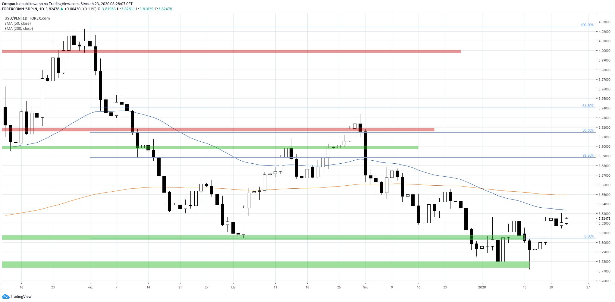 Kurs dolara stabilnie w czwartek. USD/PLN D1