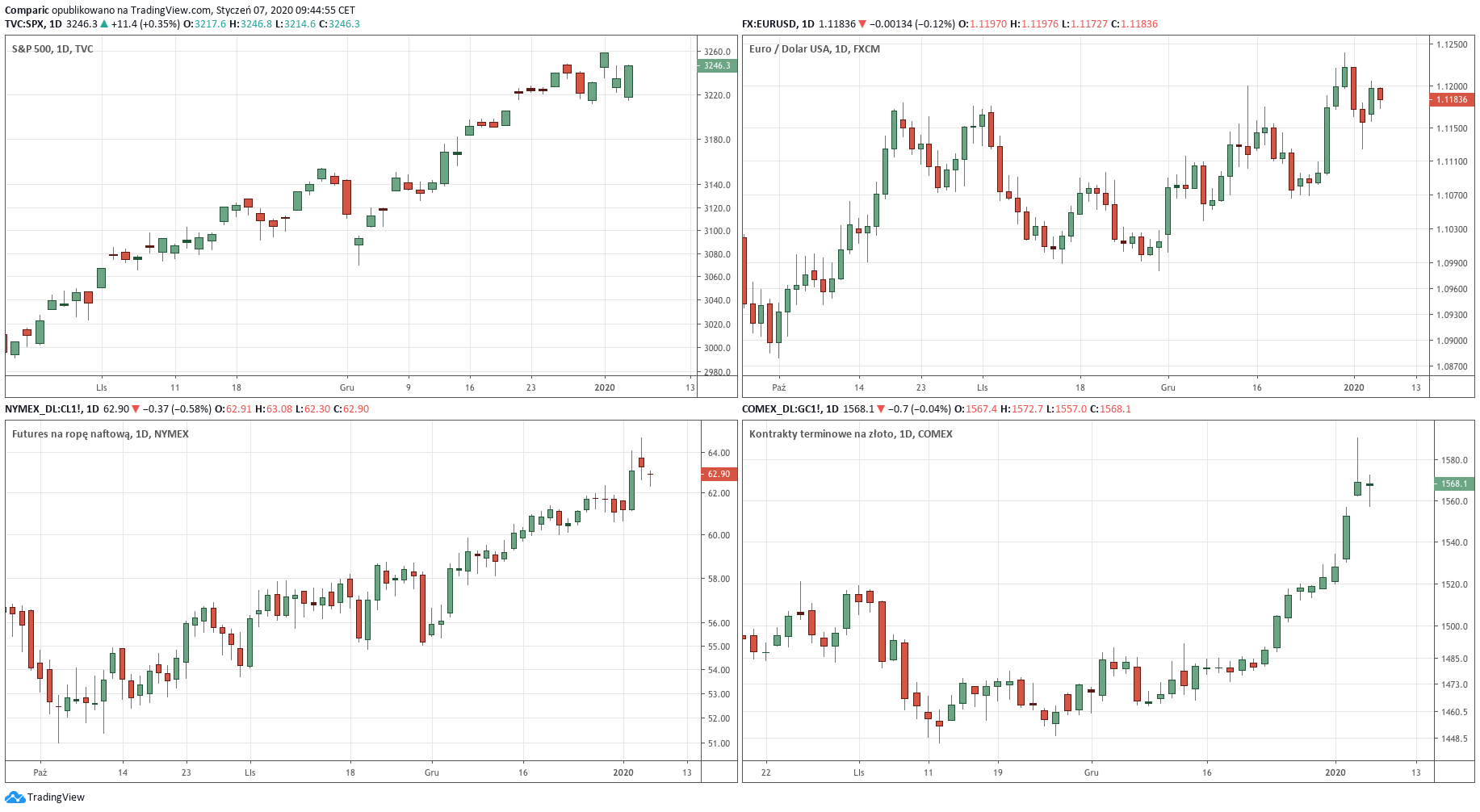 Wykres dzienny S&P 500, EUR/USD, kontraktów terminowych na ropę naftową oraz złoto - 07.01.2020 r.