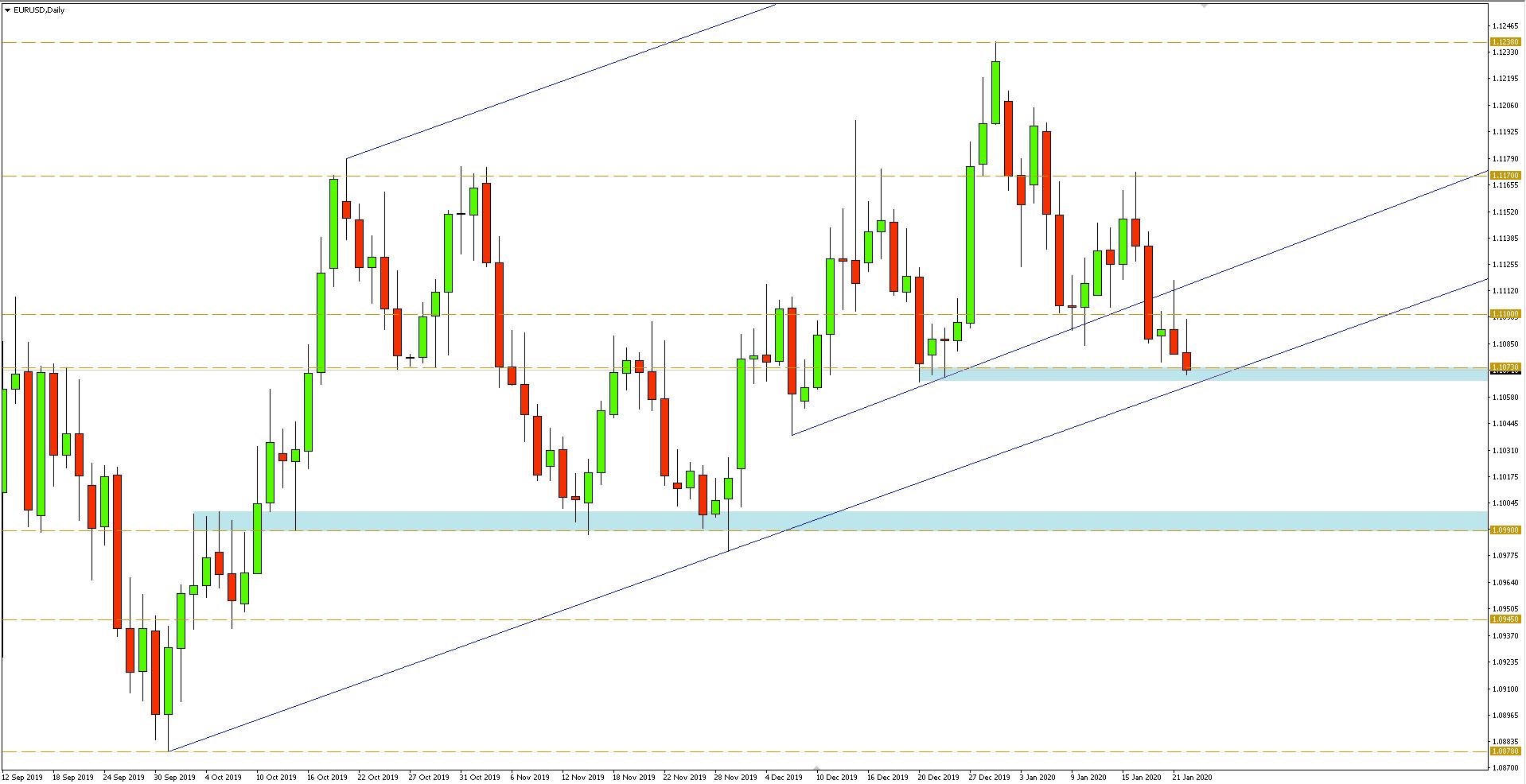 Wykres dzienny pary walutowej EURUSD - 22.01.2020 r.