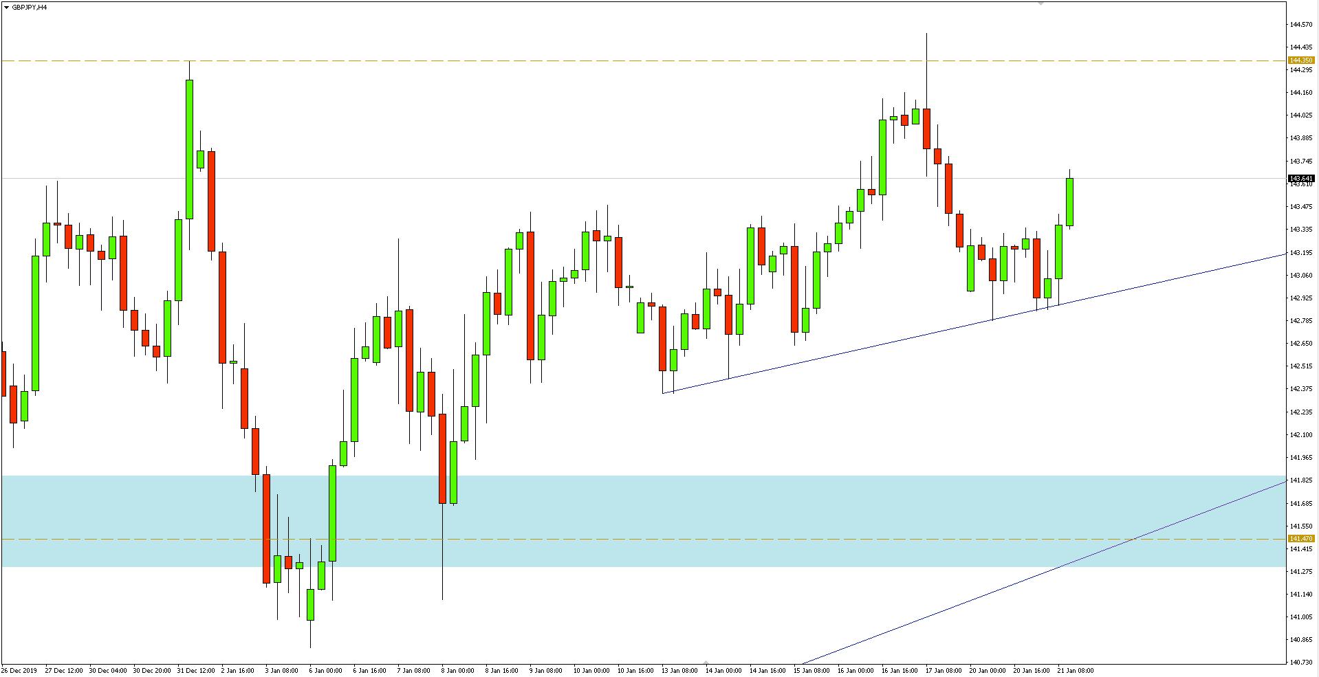 Wykres 4-godzinny pary walutowej GBPJPY - 21.01.2020