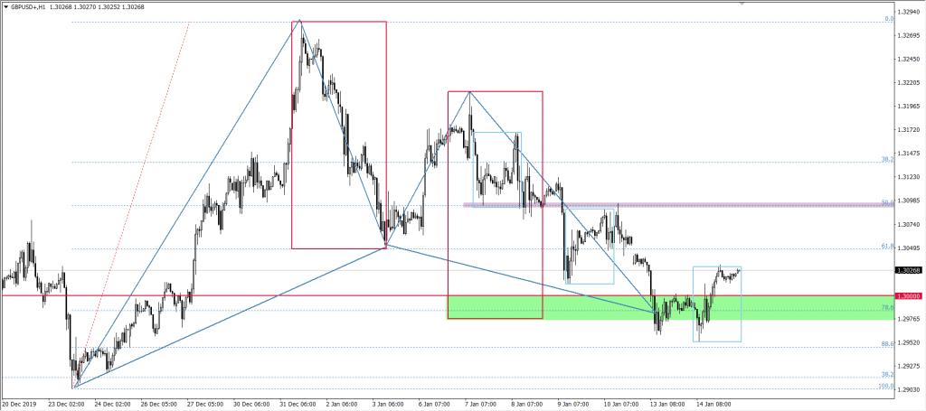 Wykres funta GBP do dolara USD