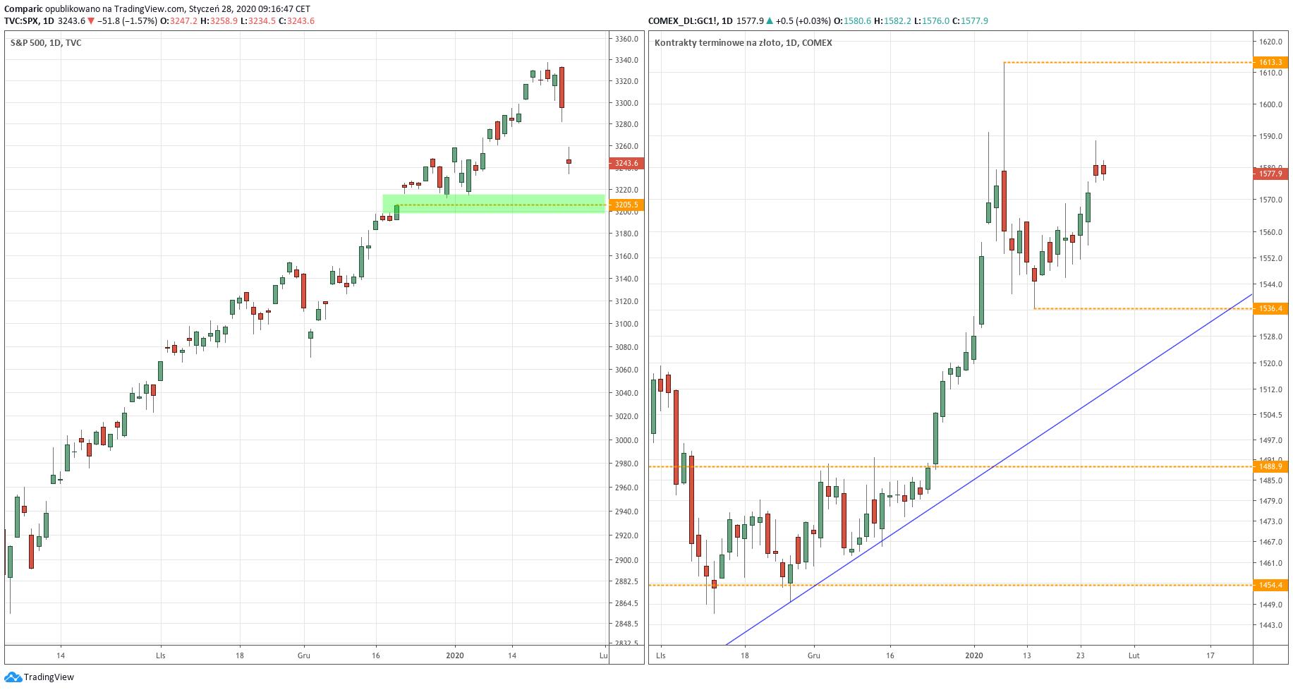 Od lewej: wykres dzienny indeksu S&P 500 oraz kontraktów terminowych na złoto - 28.01.2020 r.