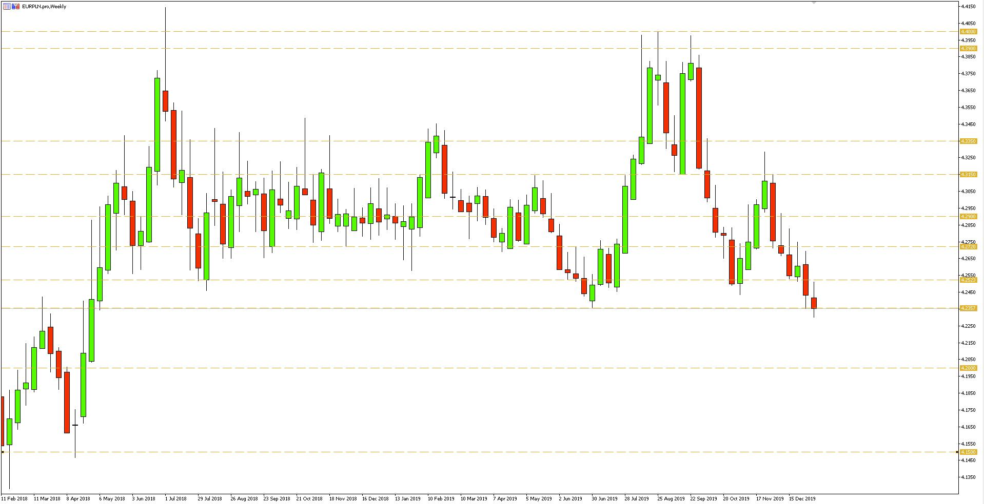 Wykres tygodniowy pary walutowej EURPLN - 10.01.2020 r.