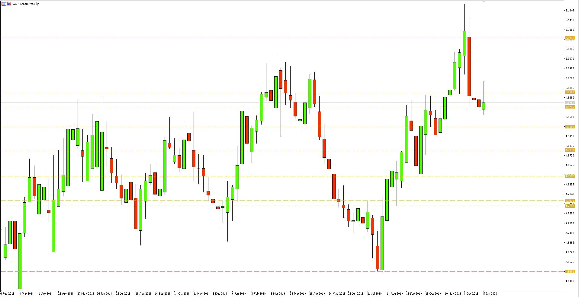 Wykres tygodniowy pary walutowej GBPPLN - 10.01.2020 r.