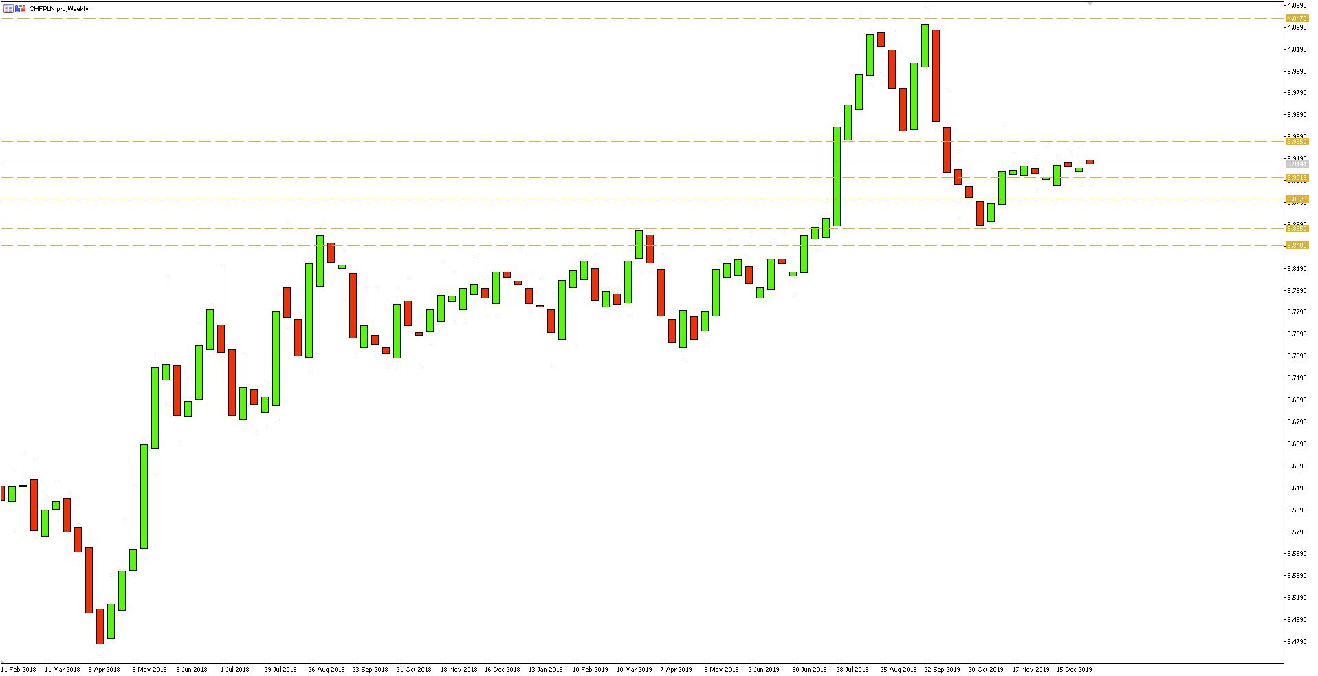 Wykres tygodniowy pary walutowej CHFPLN - 10.01.2020 r.