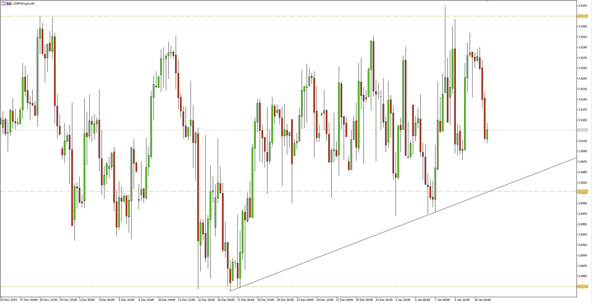 Wykres 4-godzinny pary walutowej CHFPLN - 12.01.2020 r.