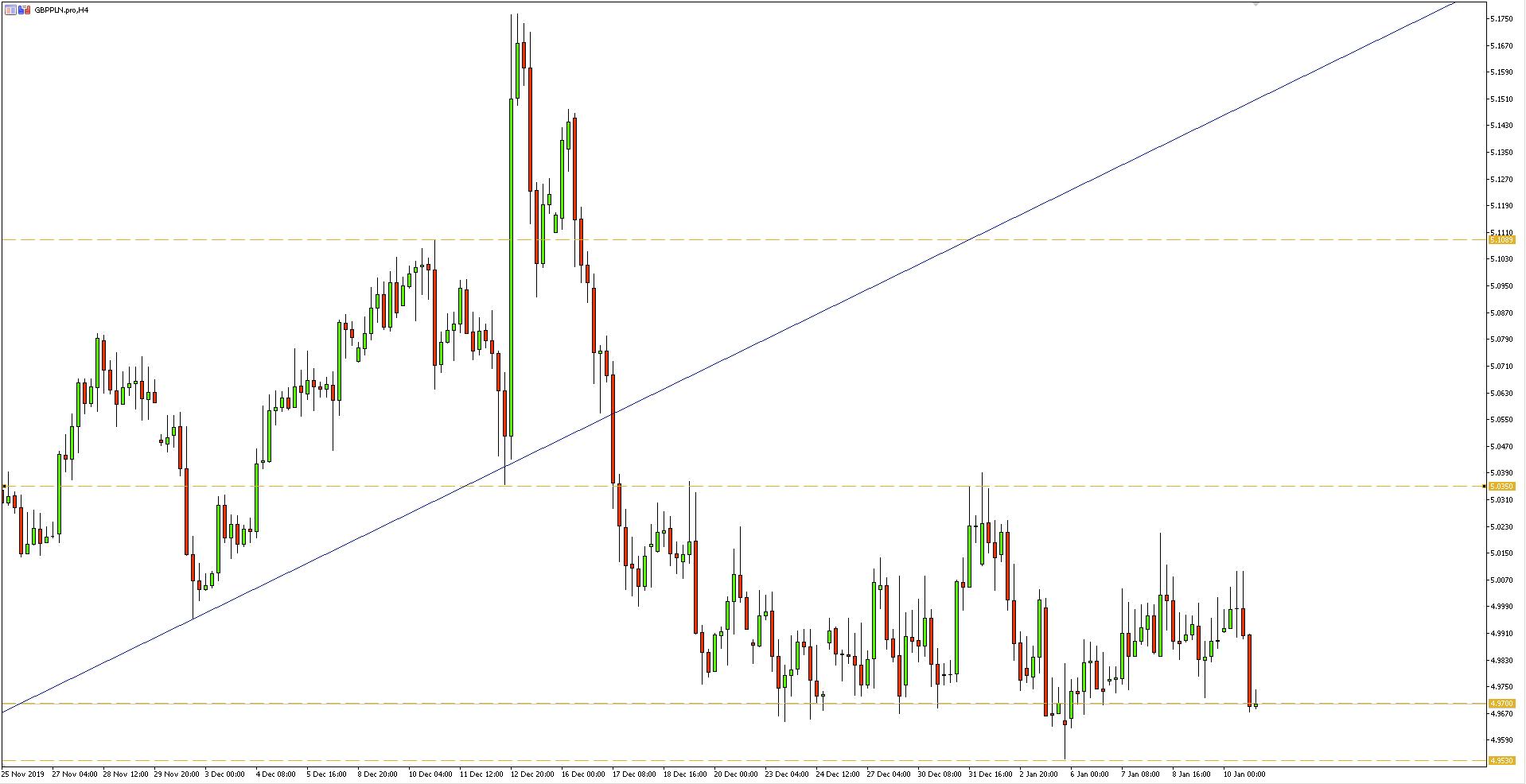 Wykres 4-godzinny pary walutowej GBPPLN - 12.01.2020 r.