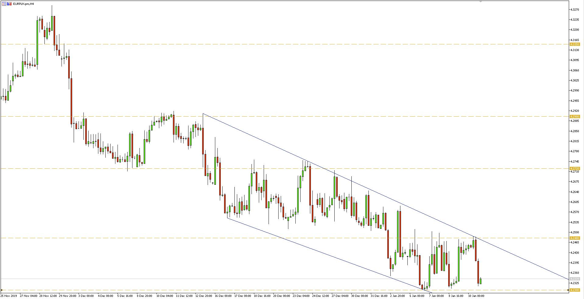 Wykres 4-godzinny pary walutowej EURPLN - 12.01.2020 r.