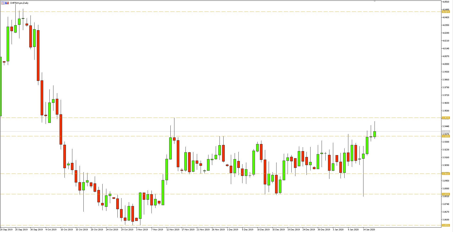 Wykres dzienny pary walutowej CHFPLN - 17.01.2020 r.