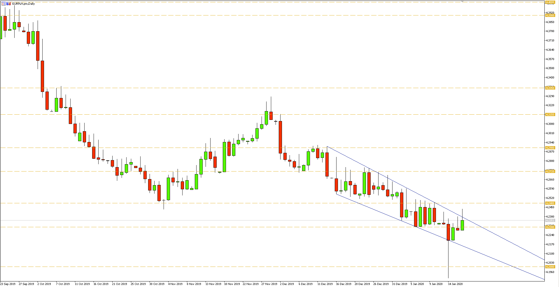 Wykres dzienny pary walutowej EURPLN - 17.01.2020 r.