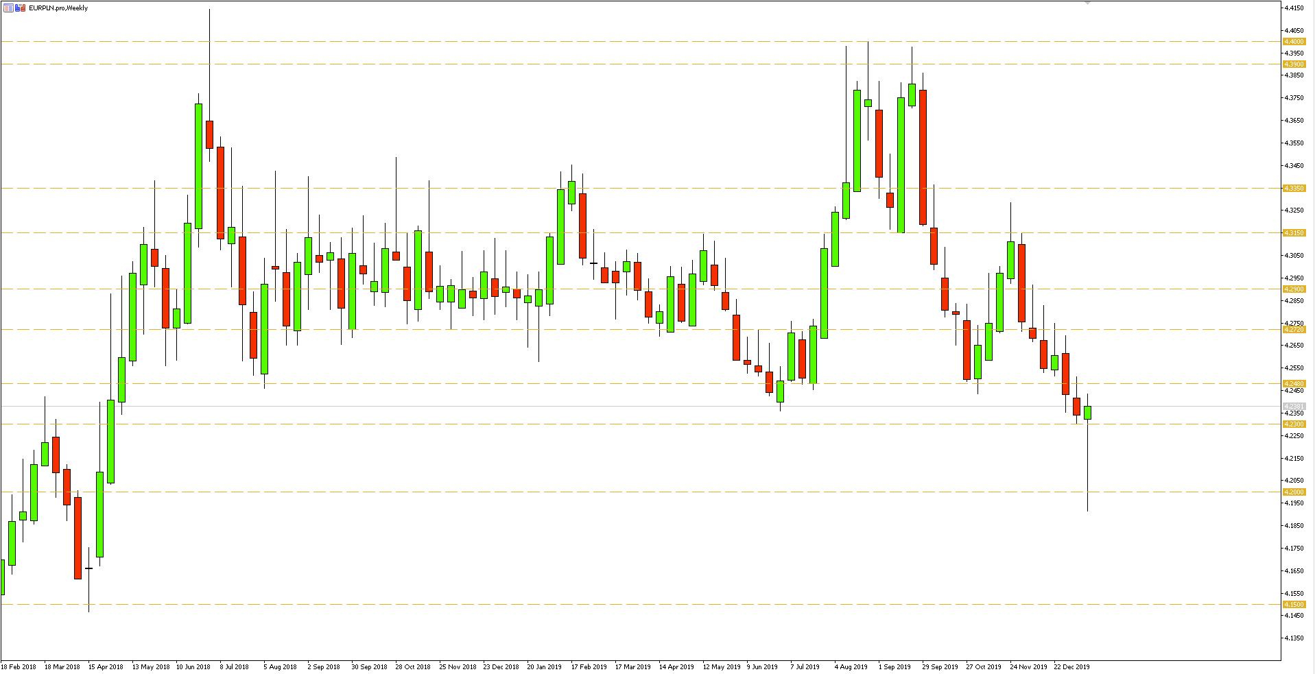 Wykres tygodniowy pary walutowej EURPLN - 18.01.2020 r.