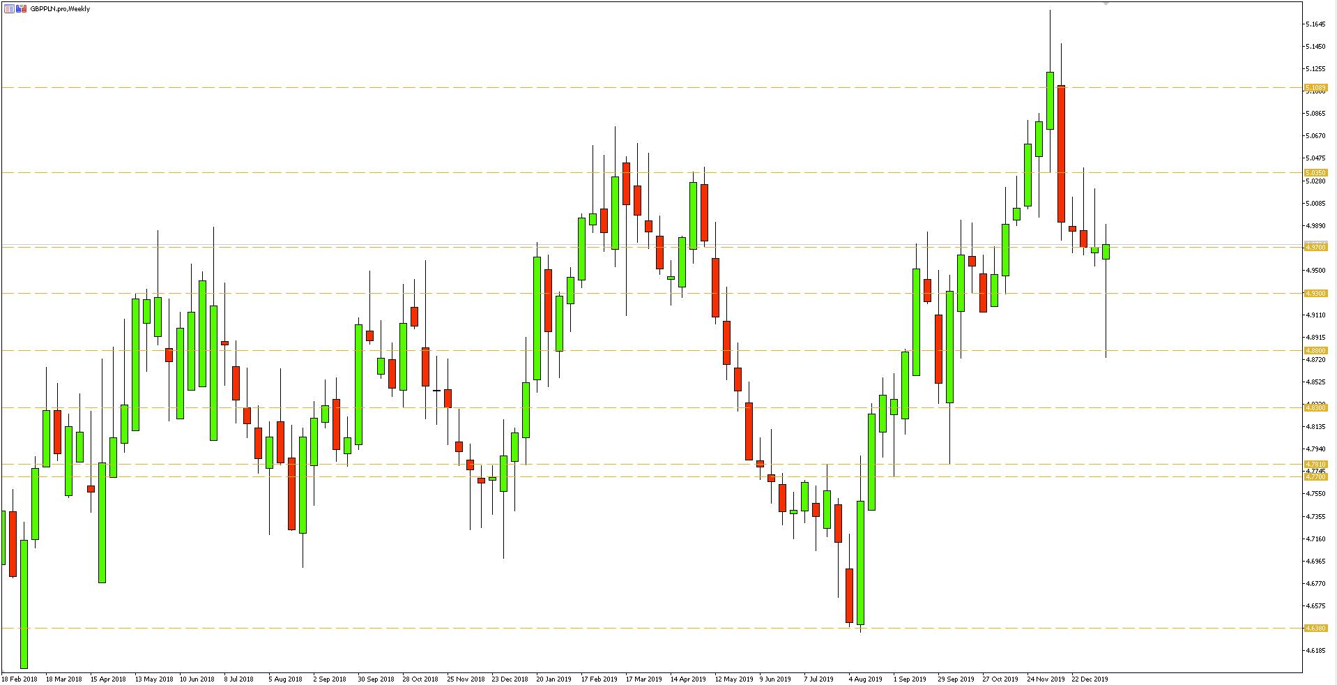Wykres tygodniowy pary walutowej GBPPLN - 18.01.2020 r.