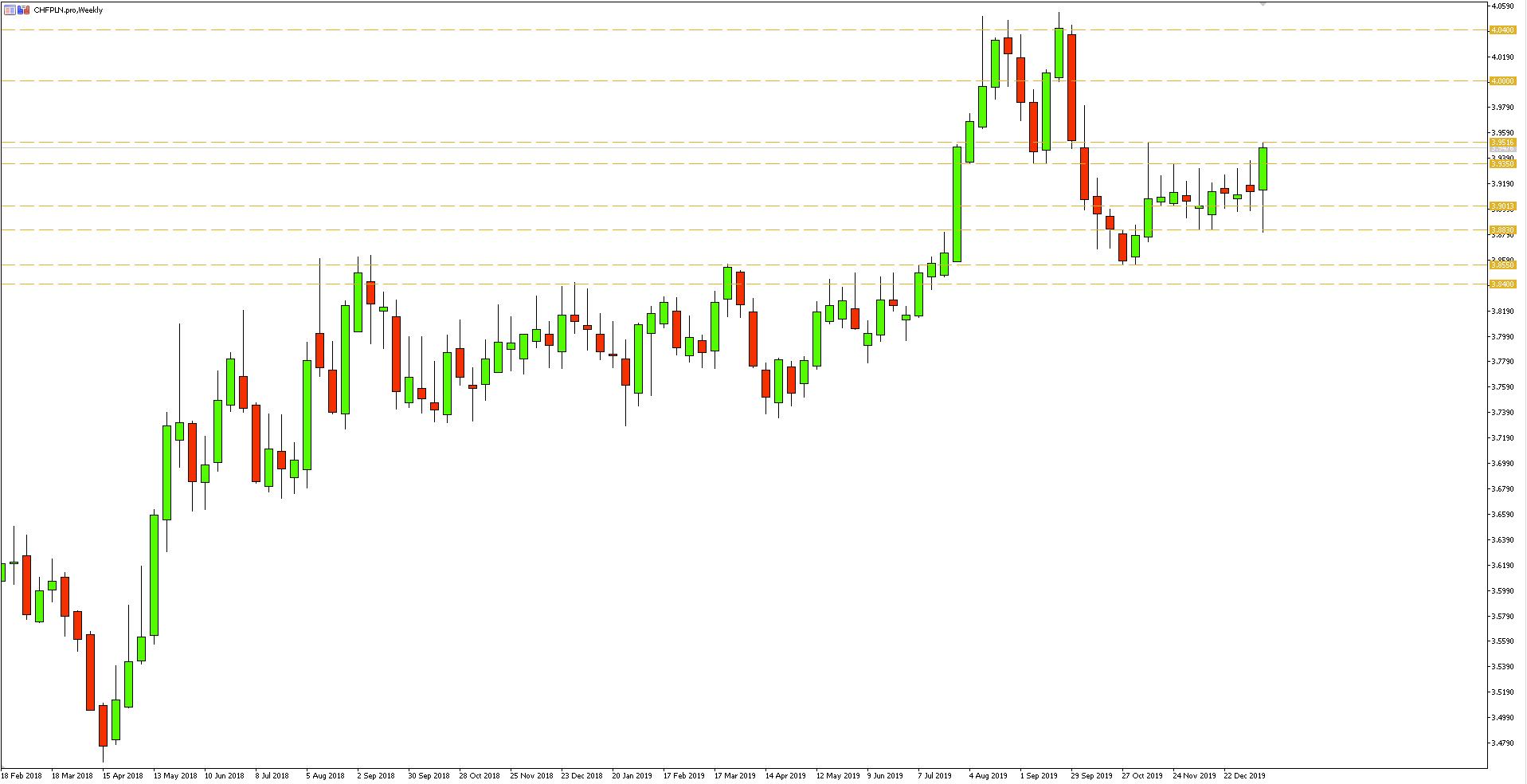 Wykres tygodniowy pary walutowej CHFPLN - 18.01.2020 r.