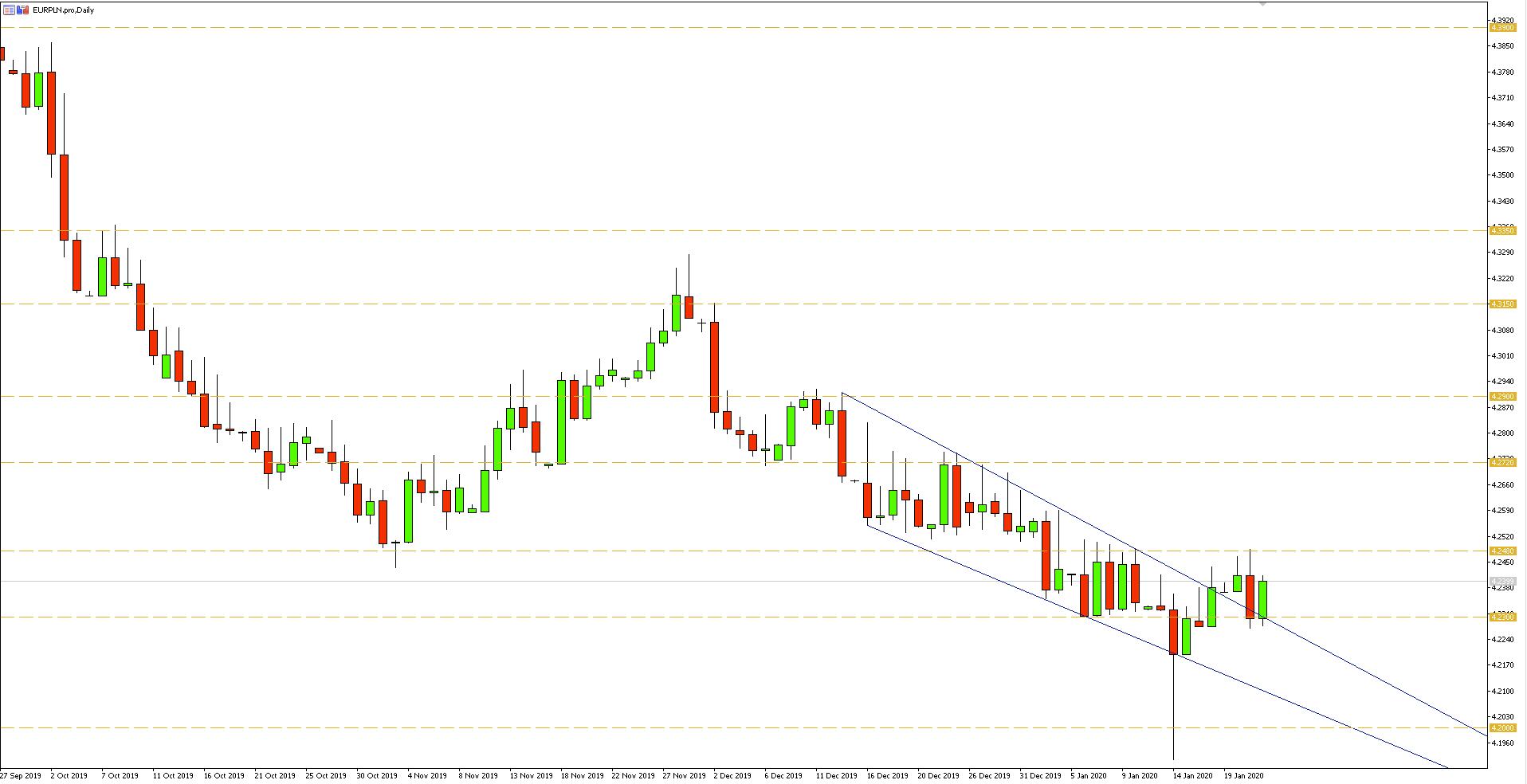 Wykres dzienny pary walutowej EURPLN - 22.01.2020 r.