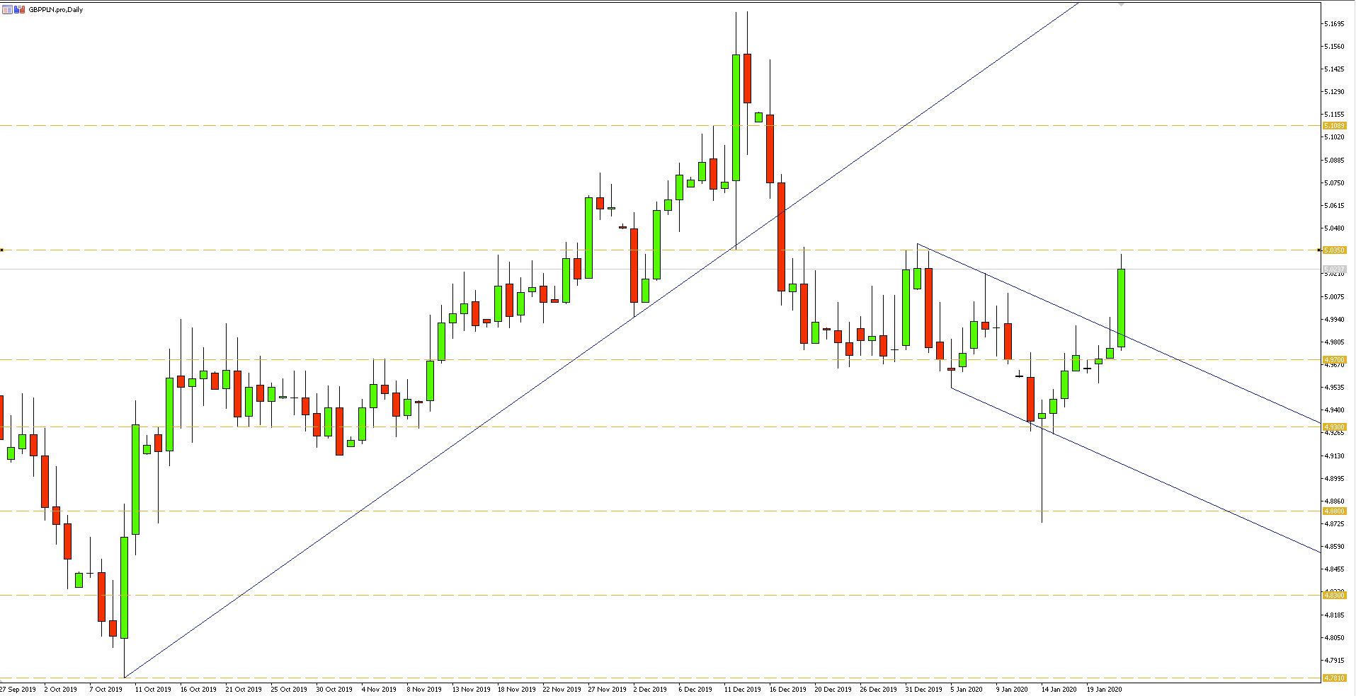 Wykres dzienny pary walutowej GBPPLN - 22.01.2020 r.
