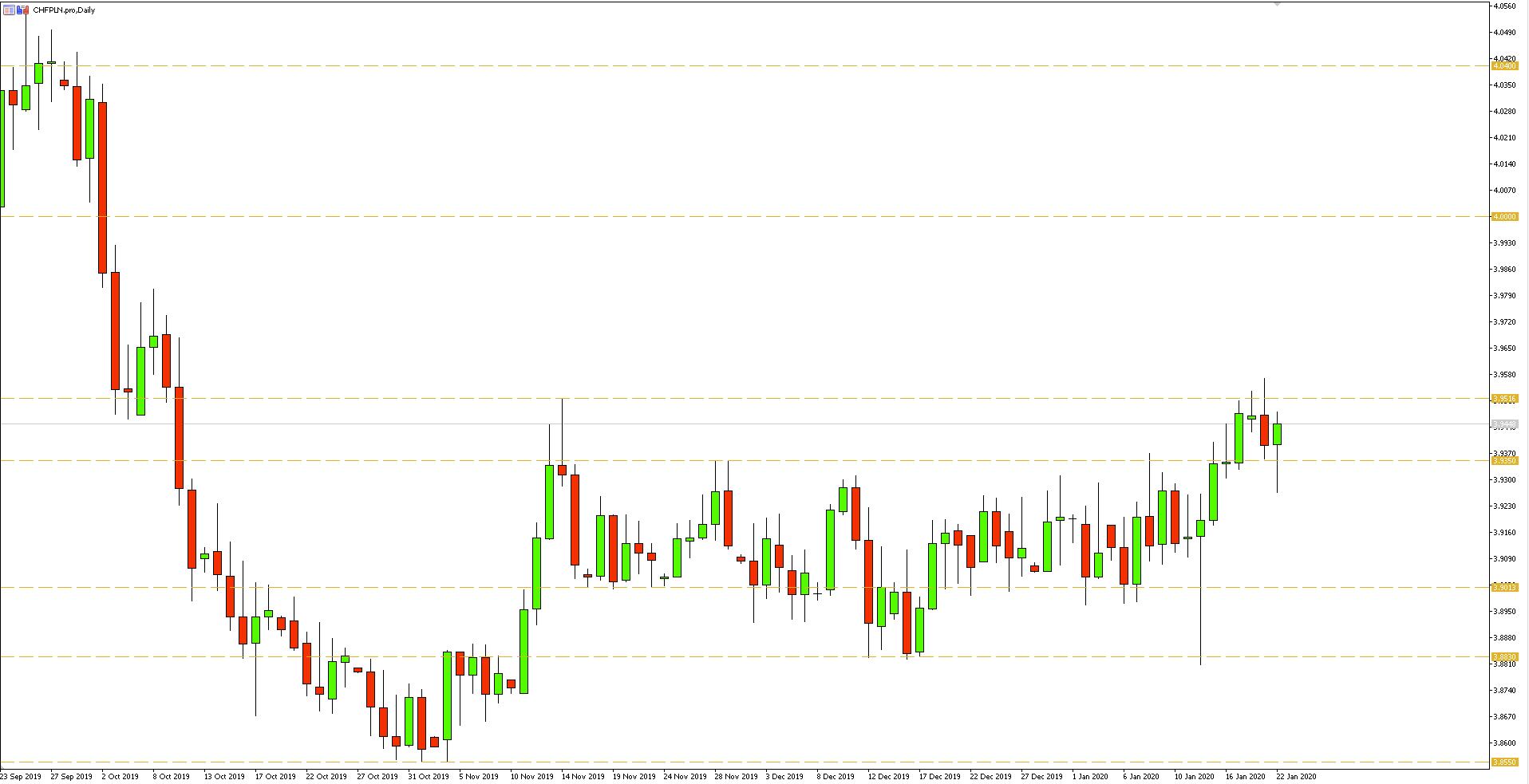 Wykres dzienny pary walutowej CHFPLN - 22.01.2020 r.