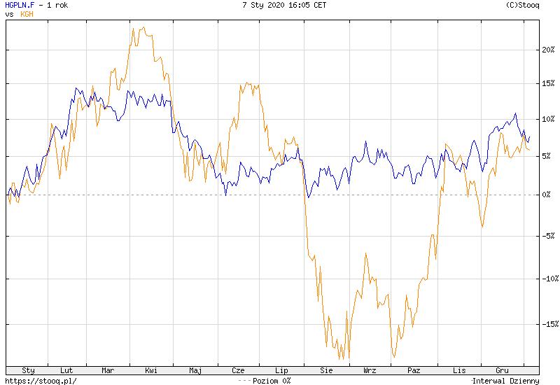 Cena miedzi w PLN (niebieski) vs KGHM (pomarańczowy) – procentowa zmiana wartości