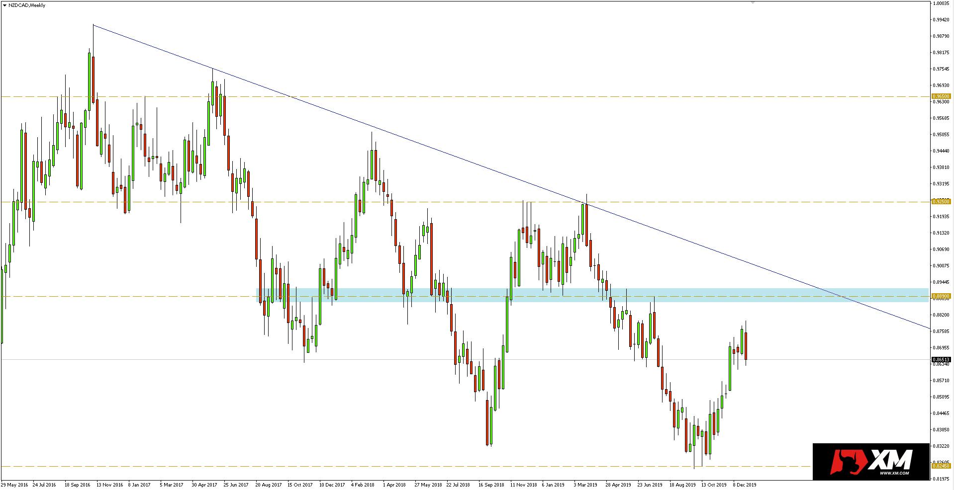 Wykres tygodniowy pary walutowej NZDCAD - 03.01.2020 r.