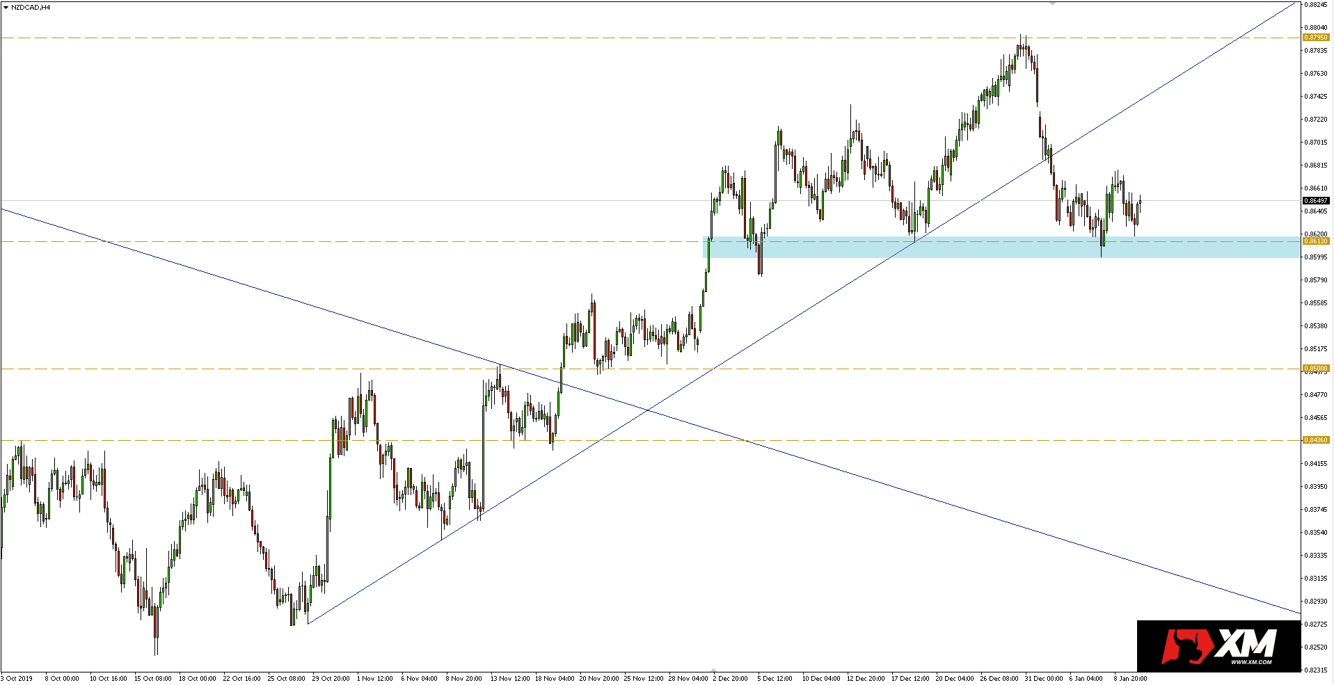 Wykres 4-godzinny pary walutowej NZDCAD - 10.01.2020 r.