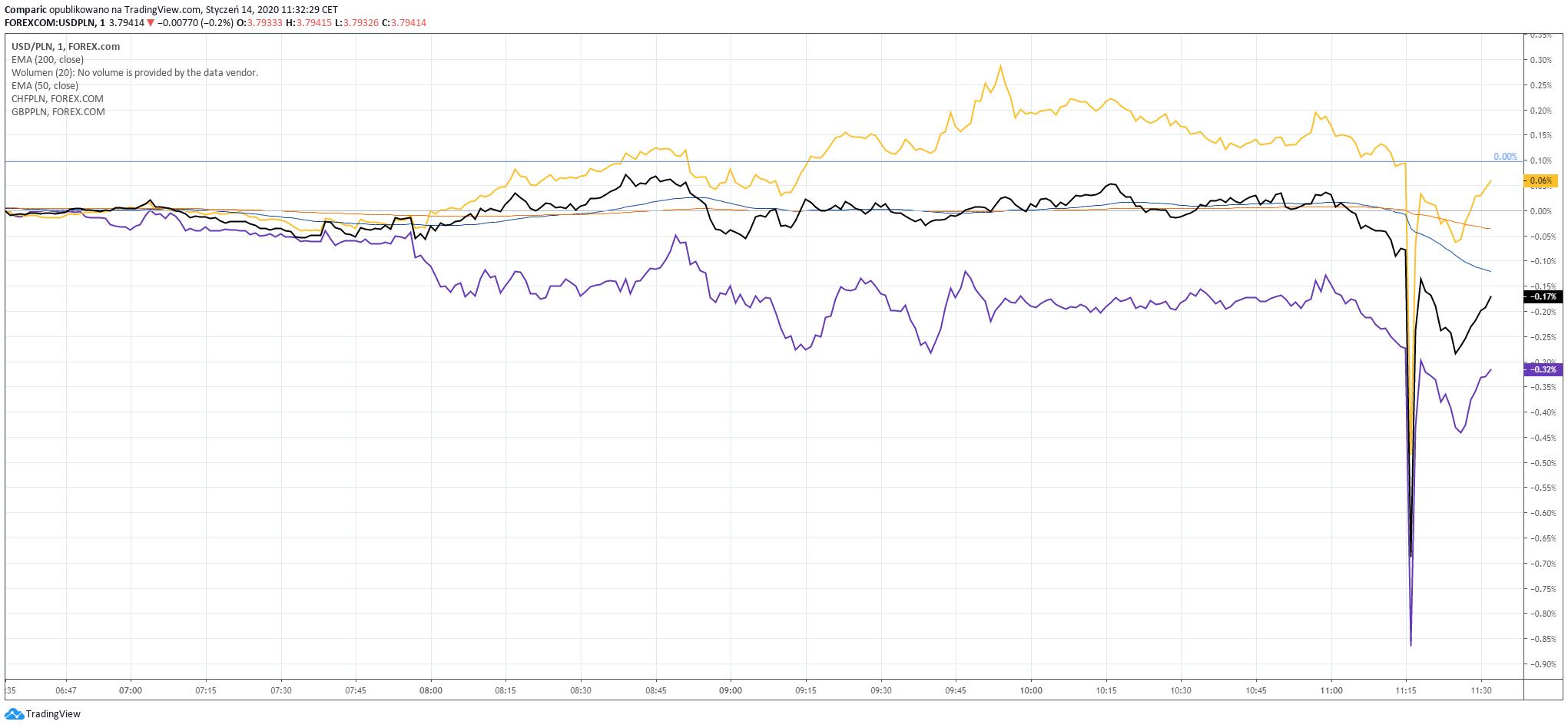 Kurs dolara (czarny), kurs franka (żółty) i kurs funta (fioletowy) reagowały dokładnie tak samo jak kurs euro po godzinie 11:16. Źródło: Tradingview.com