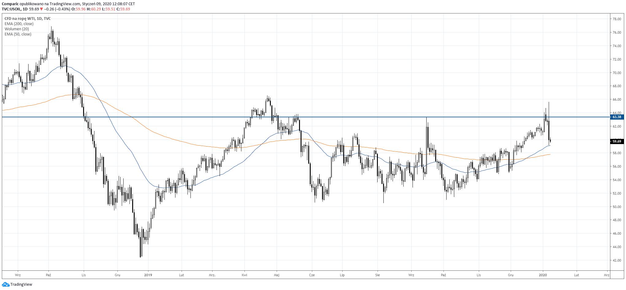 Cena ropy WTI w tym tygodniu wybijała maksima wrześniowe, w środę powracała jednak wyraźnie do ich zakresu spadając poniżej 60 dolarów za baryłkę. Źródło: Tradingview.com