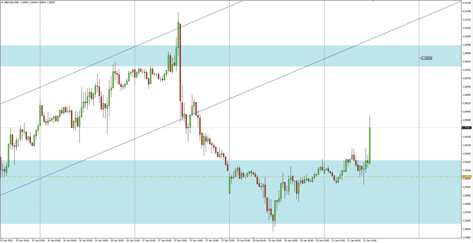 Wykres 30-minutowy pary walutowej GBPUSD - 21.01.2020 r.