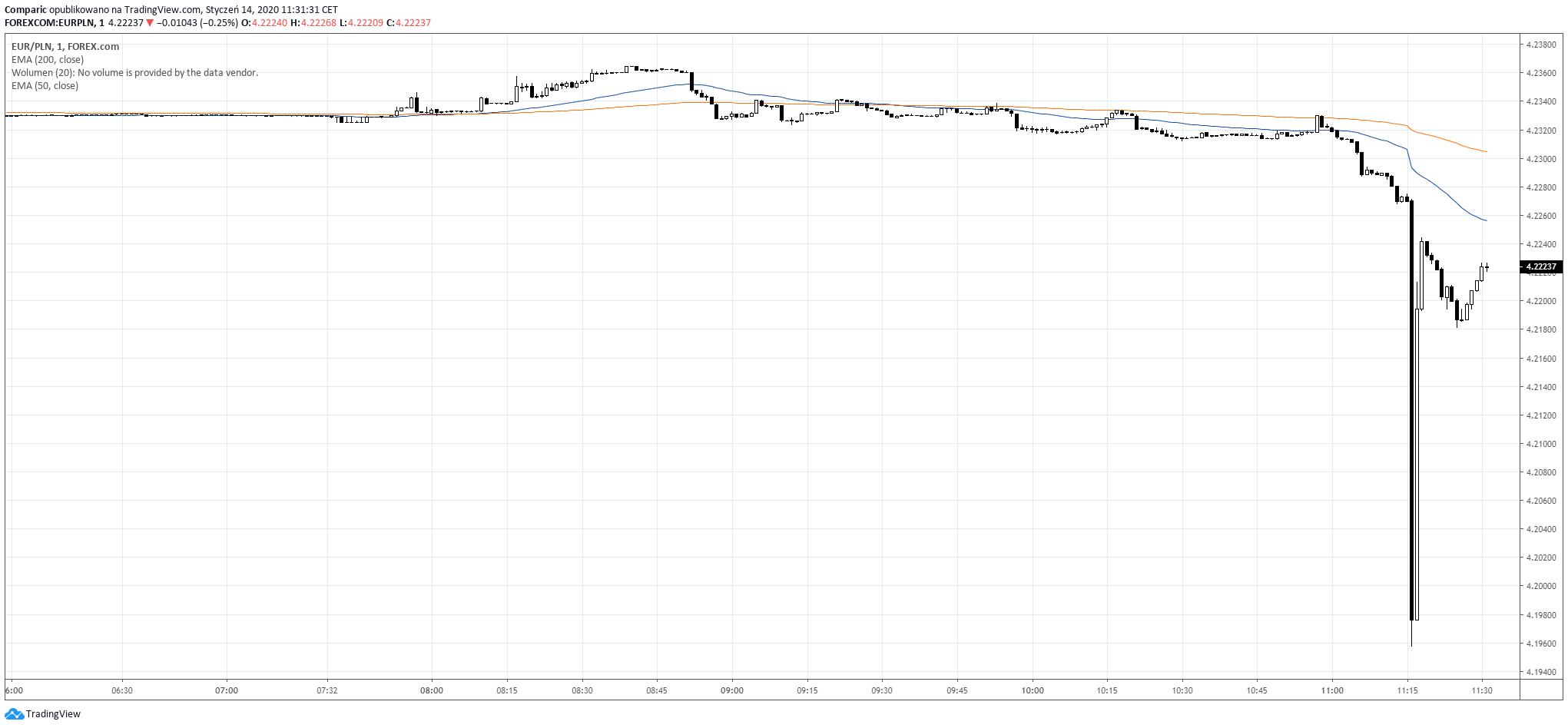 Kurs euro niespodziewanie osuwa się poniżej 4,20 zł, po czym odbija w górę. Źródło: Tradingview.com