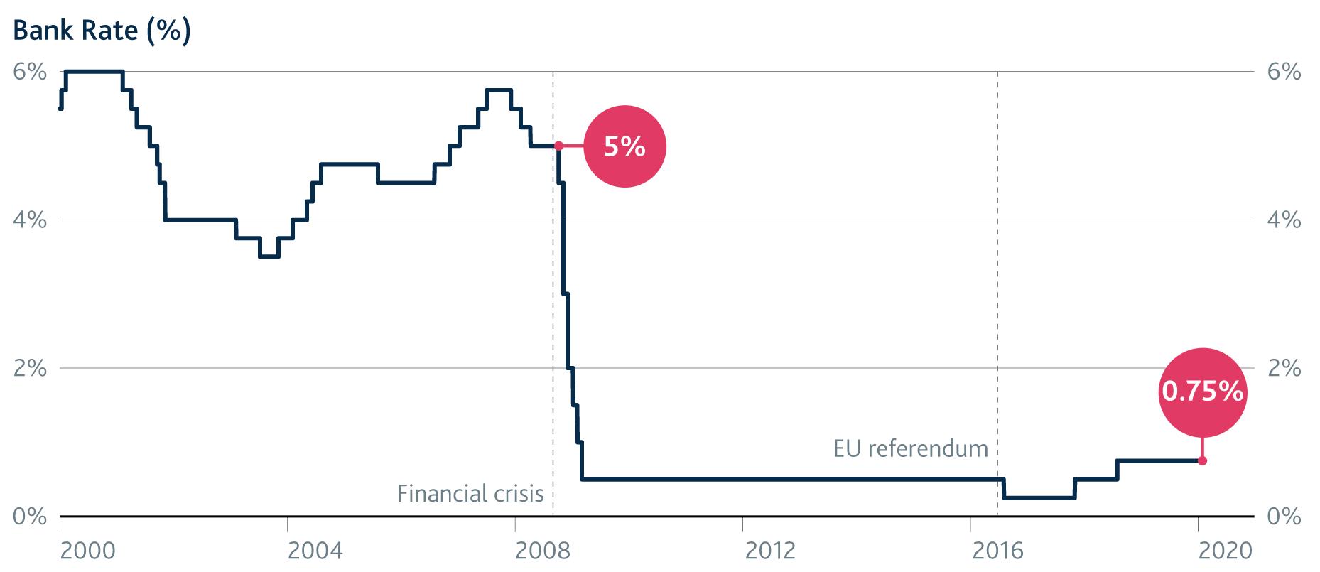 Źródło: Bank Anglii