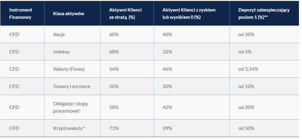 Zestawienie zyskowności klientów CMC Markets w IV kw. 2019 r. Źródło: CMC Markets