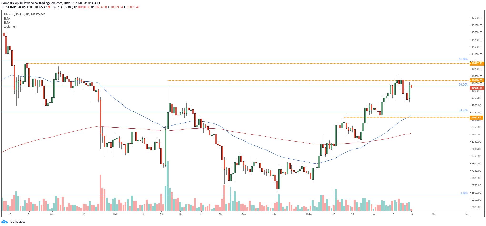 Bitcoin walczy obecnie z ważnym oporem wzmacnianym przez 50% zniesienia zeszłorocznego trendu spadkowego. Źródło: Tradingview.com