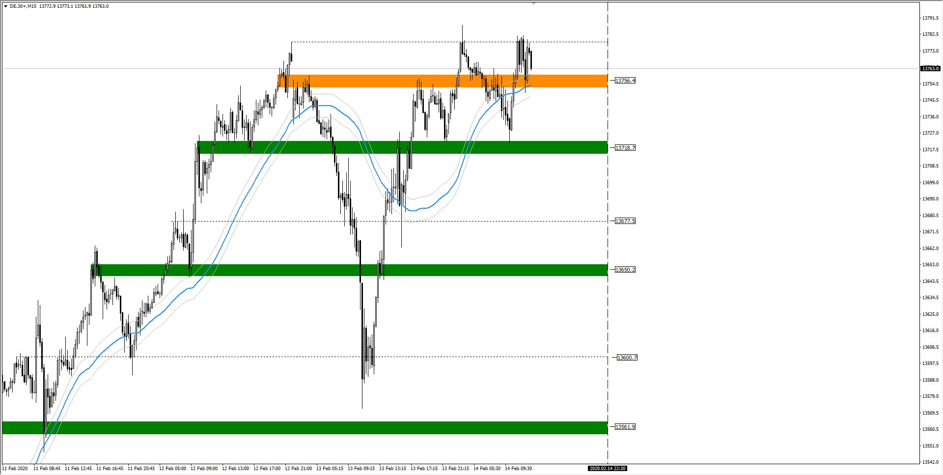 wykres DAX M15 14.02.2020 2