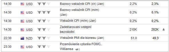 wykres Dane 13.02.2020
