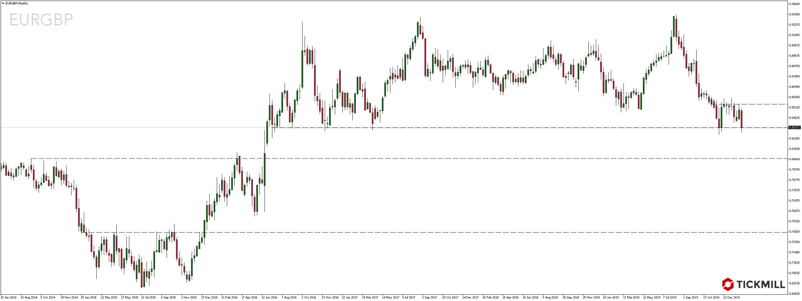 Kurs pary walutowej EURGBP