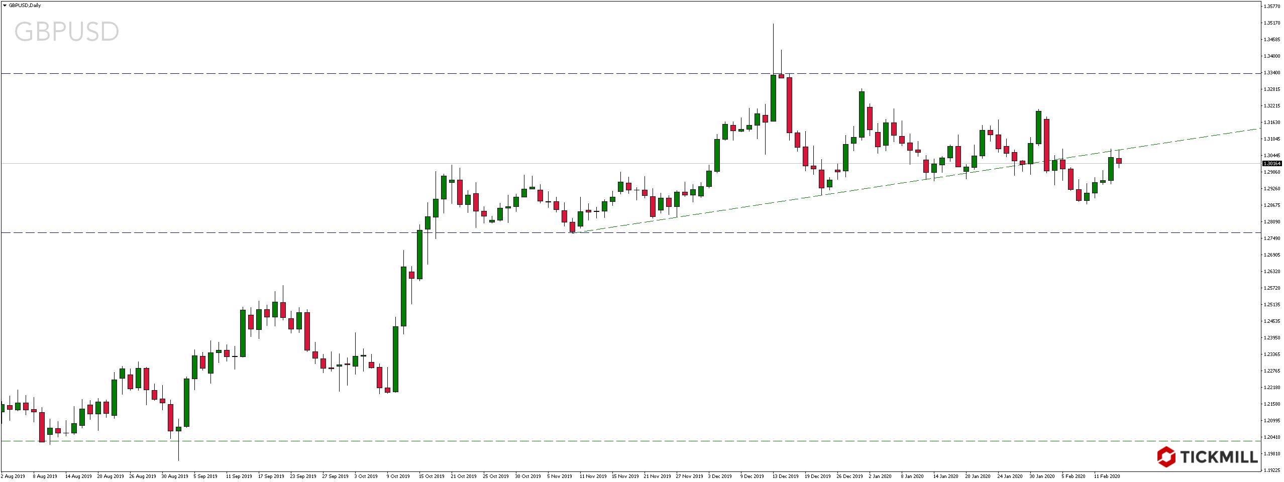 Kurs funta do dolara amerykańskiego