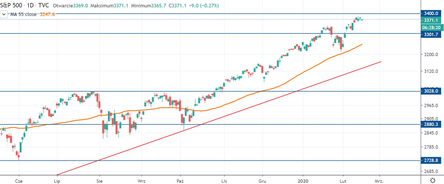 Indeks S&P 500 na interwale dziennym, tradingviewcom