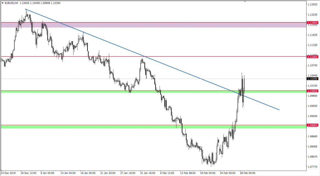 Wykres EUR do USD