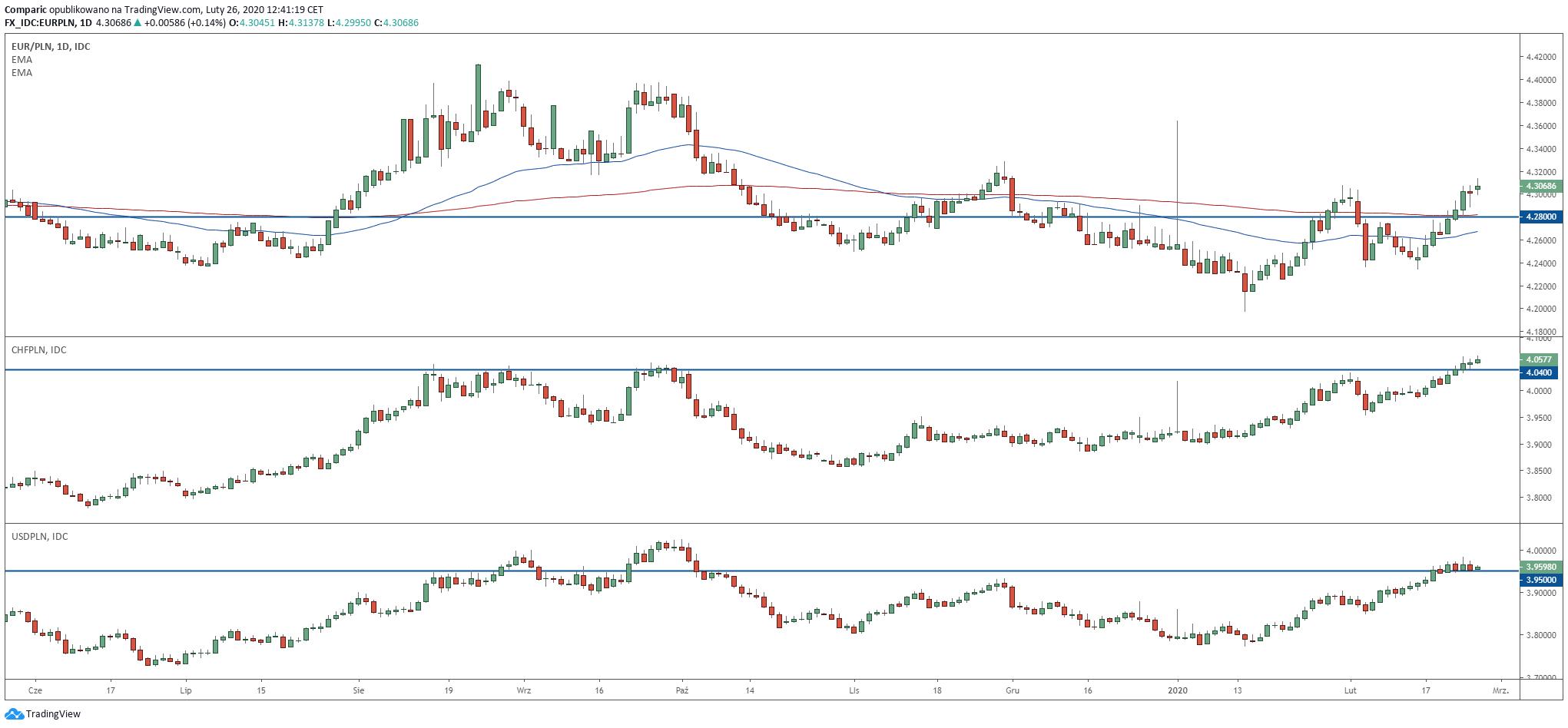 EUR/PLN, CHF/PLN i USD/PLN na wykresach świecowych, dziennych. Niebieskimi liniami zaznaczono prognozowaną cenę par walutowych pod koniec marca. Źródło: Tradingview.com