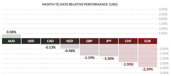 Zmienność walut grupy G8 od początku lutego 2020 r.