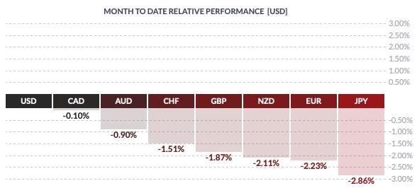 Miesięczna zmienność walut grupy G8 względem dolara amerykańskiego (USD)