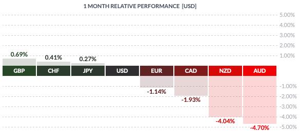 Miesięczna zmienność walut grupy G8