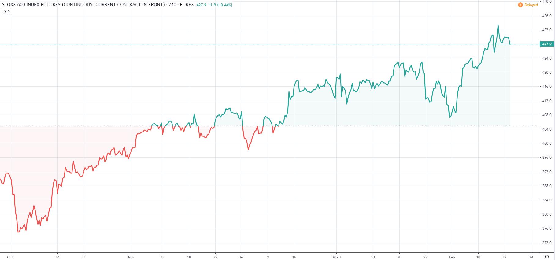 wykres Stoxx 600 indeks D1 18.02.2020