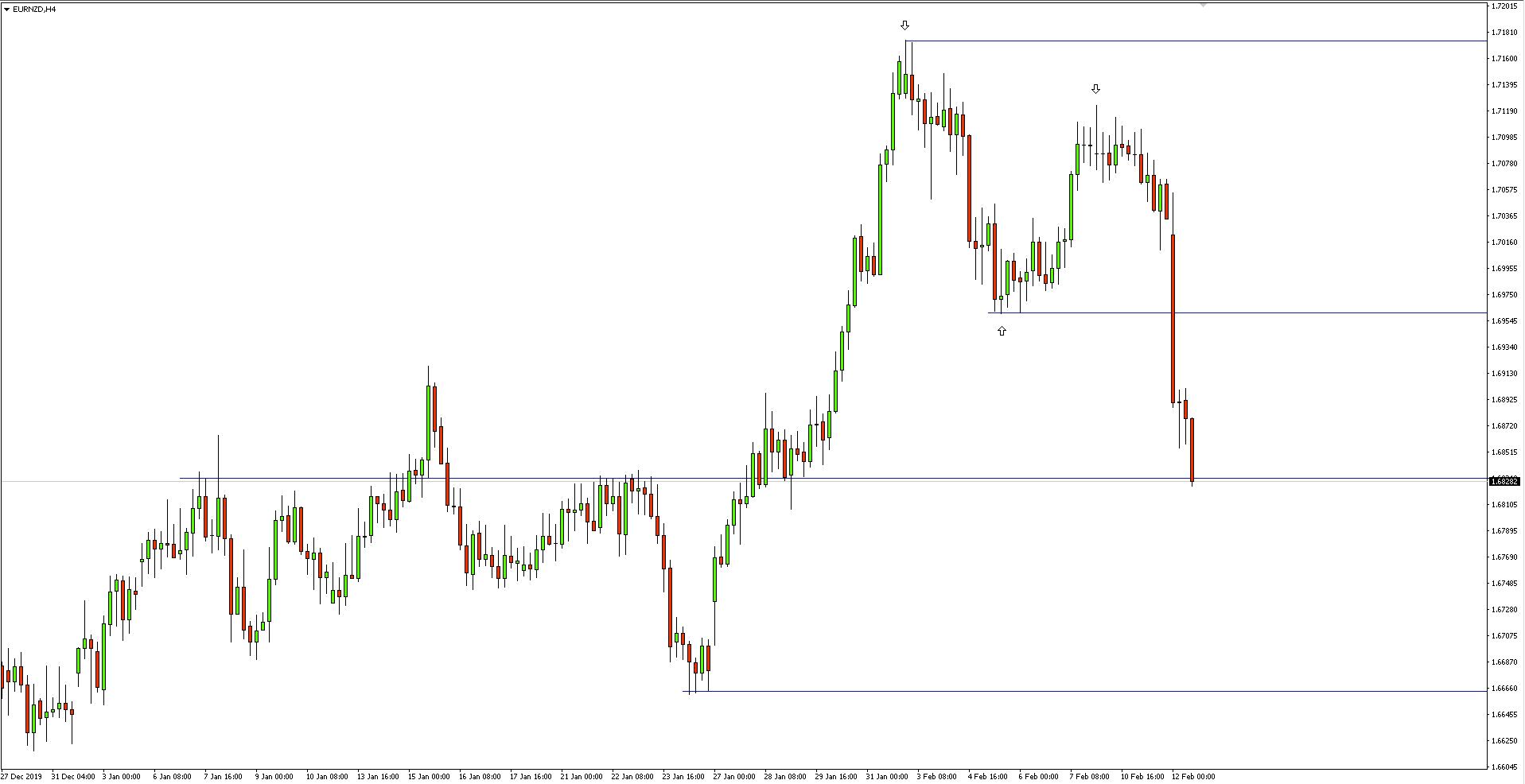 wykres 4-godzinny pary walutowej EURNZD - 12 lutego 2020 r.
