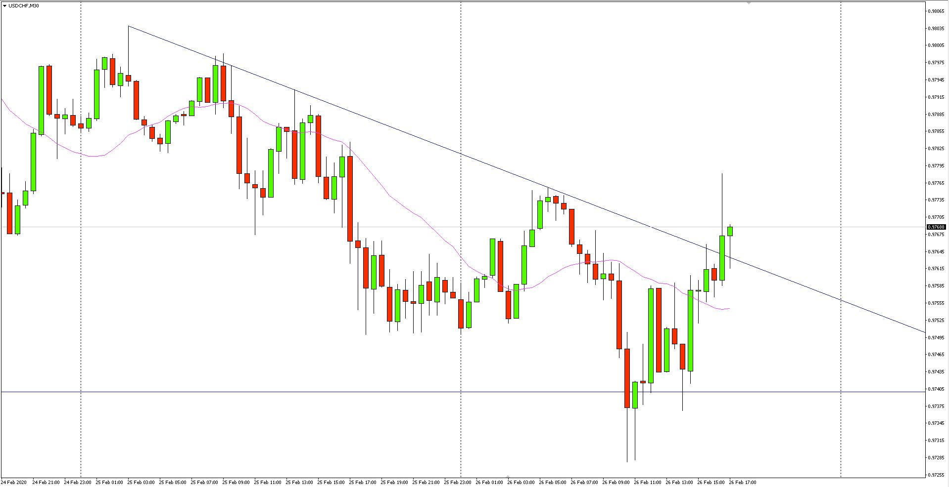 Wykres 30-minutowy pary walutowej USDCHF - 26 lutego 2020 r.
