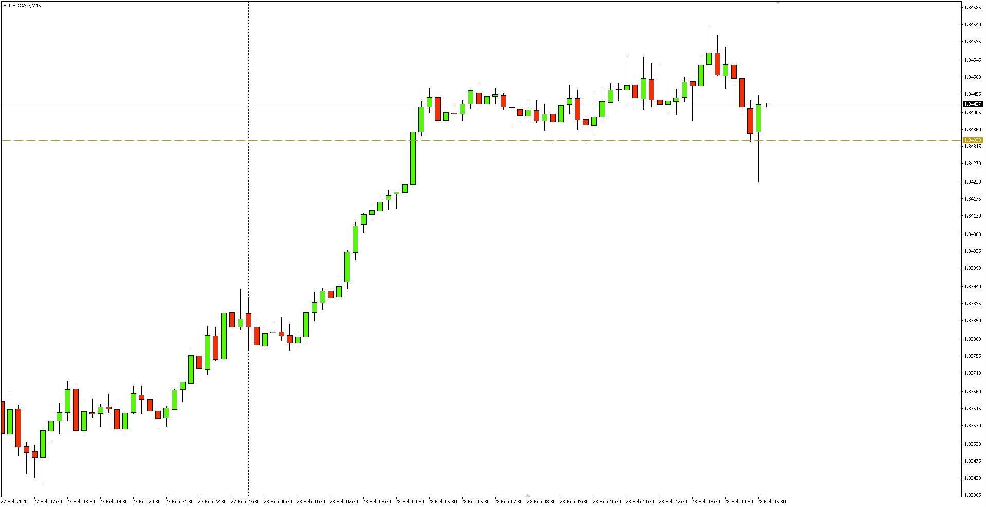 Wykres 15-minutowy pary walutowej USDCAD - 28 lutego 2020 r.